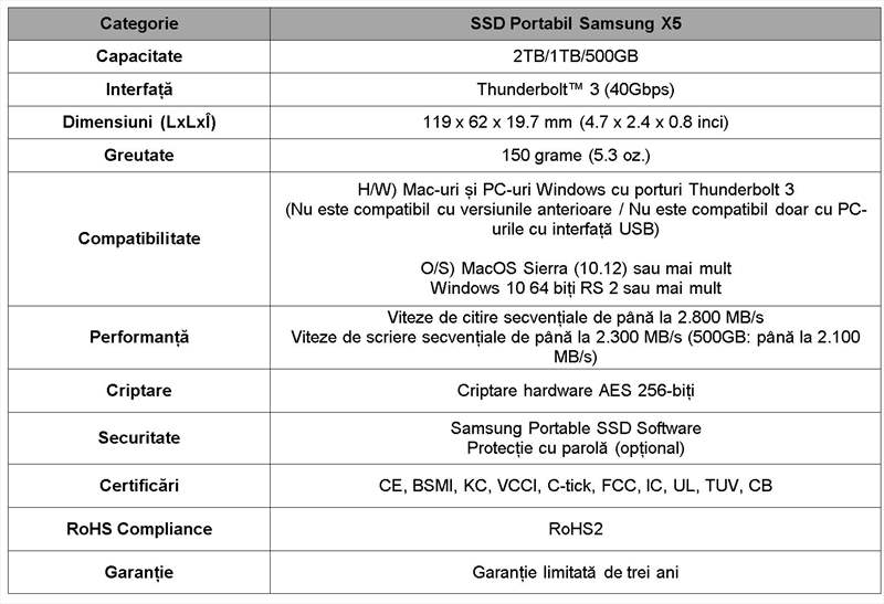 Specificatii Samsung X5 - SSD NVMe de buzunar