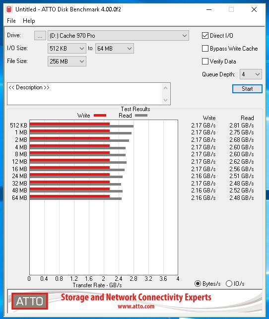 Samsung 970 Pro - ATTO