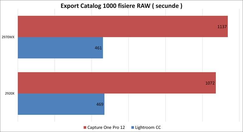 Catalog 1000 RAW - Threadripper 2970WX vs 2920X
