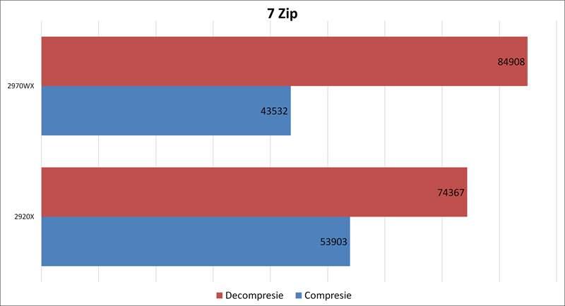 Threadripper 2970WX vs 2920X - 7 Zip
