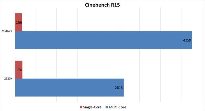 Threadripper 2970WX vs 2920X - CineBench R15