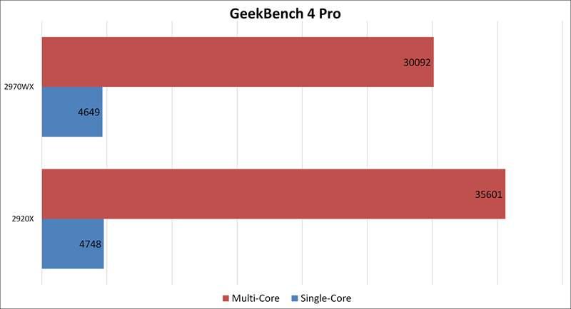Threadripper 2970WX vs 2920X - GeekBench 4 Pro