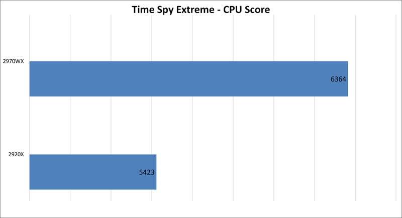 Threadripper 2970WX vs 2920X - TieSpy Extreme