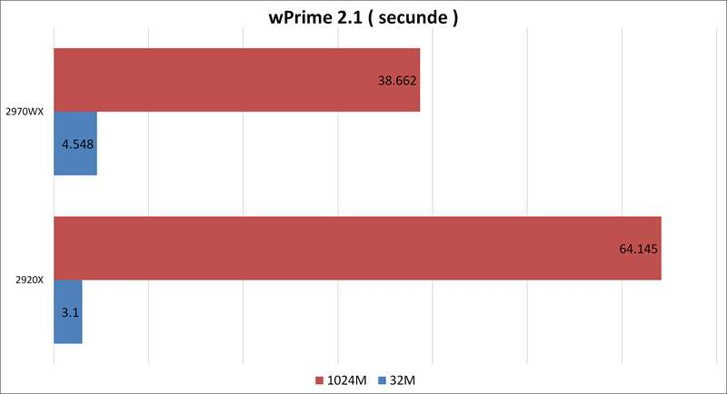 wPrime 2.1 - Threadripper 2970WX vs 2920X