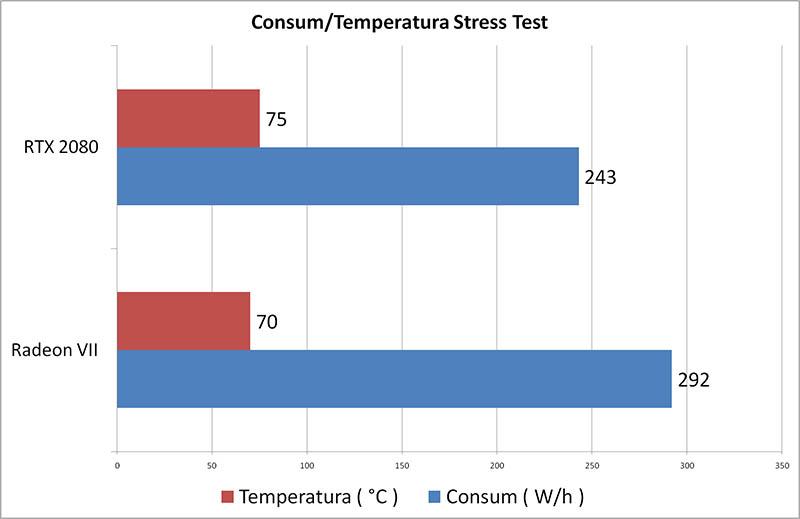 Consum Temperaturi