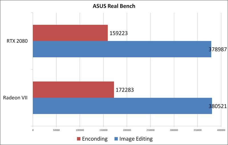 Radeon VII vs RTX 2080 Aorus Extreme - Asus RealBench
