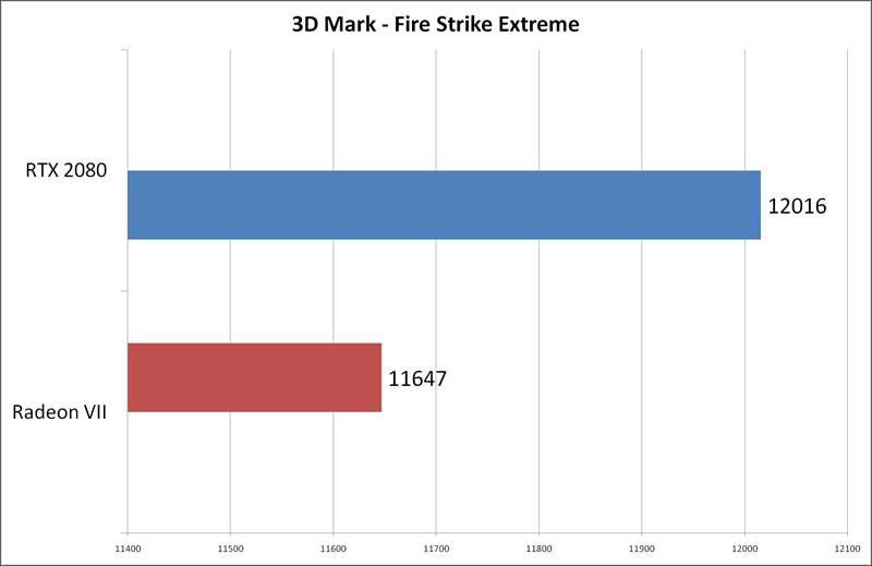 Radeon VII vs RTX 2080 Aorus Extreme - Fire Strike Extreme