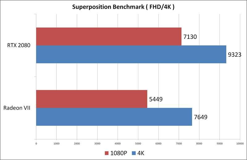 Radeon VII vs RTX 2080 Aorus Extreme - Super Position