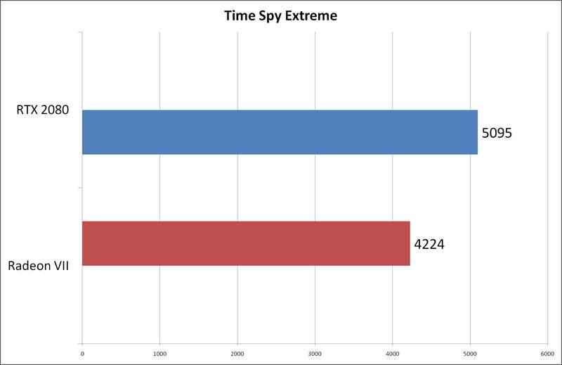 Radeon VII vs RTX 2080 Aorus Extreme - Time Spy Extreme
