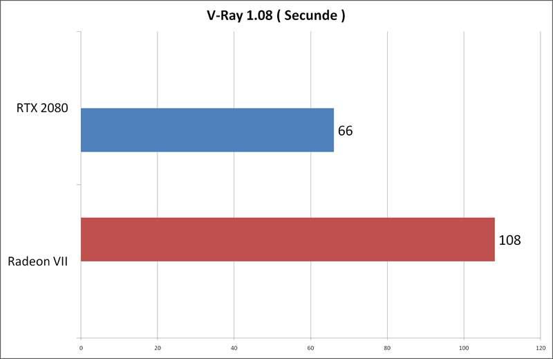 Radeon VII vs RTX 2080 Aorus Extreme - V-Ray